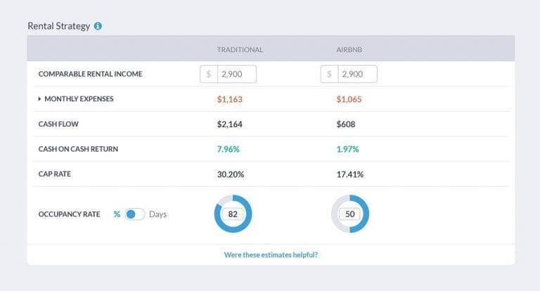 analyze townhouses for sale with an investment calculator