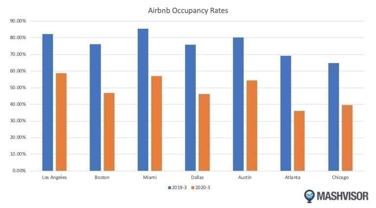 Mashvisor's Airbnb data and analytics