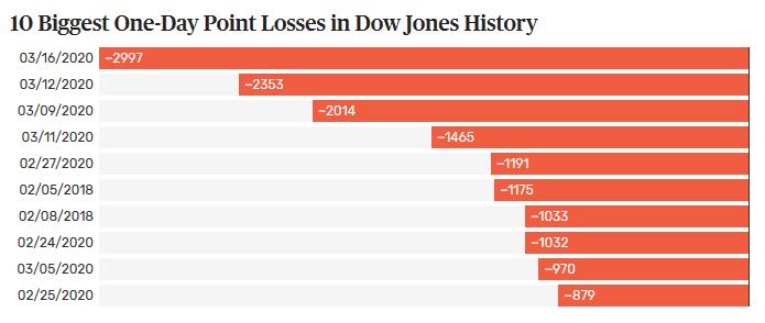 Summary of the stock market crash 2020