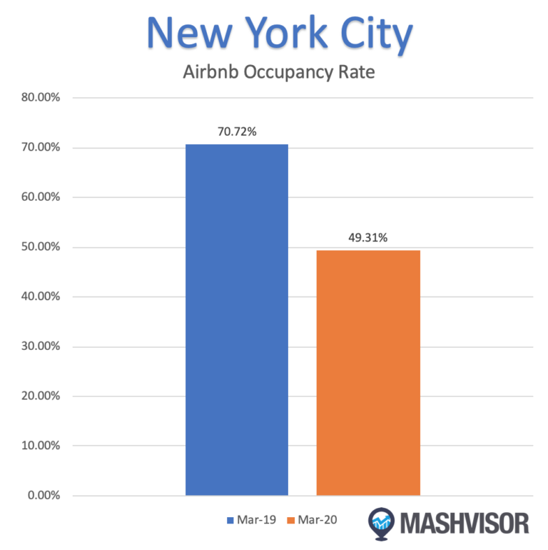 The Effect of the Coronavirus on the NYC Housing Market Airbnb Occupancy Rate