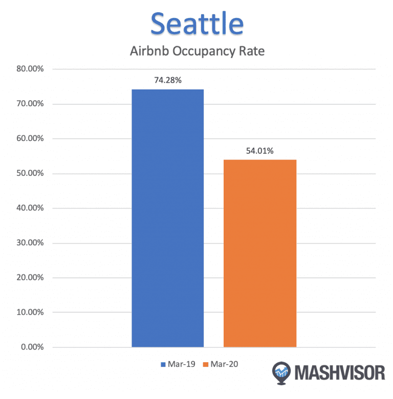 The Effect of the Coronavirus on the Seattle Real Estate Market Airbnb Occupancy Rate.jpg
