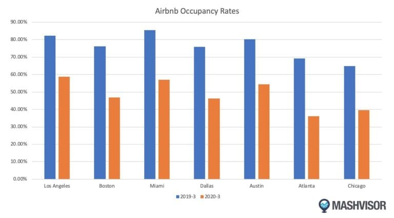 How COVID-19 affected Airbnb