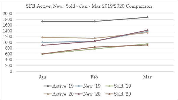 Active, New, and Sold Listings in the Austin Real Estate Market Graph