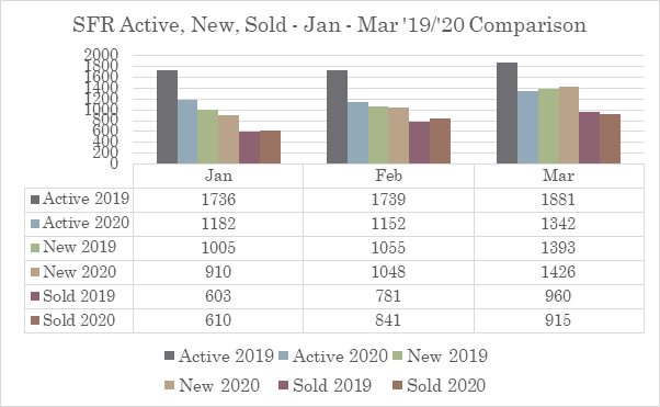 Active, New, and Sold Listings in the Austin Real Estate Market