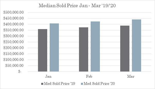 Median Sold Price in the Austin Real Estate Market