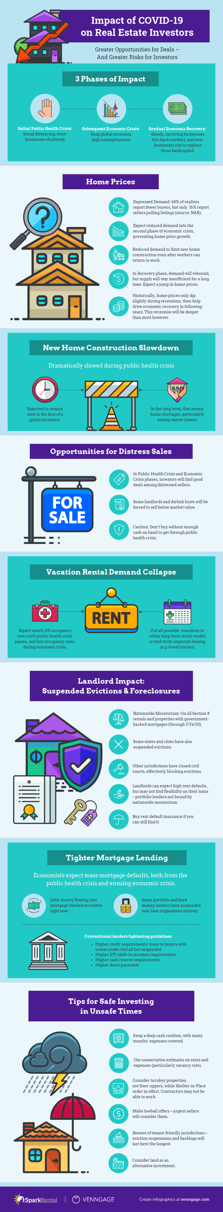 The Impact of COVID-19 on Real Estate Investors Infographic