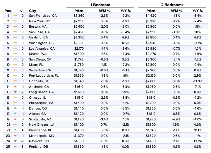 will rent prices go down? Here's what the data says