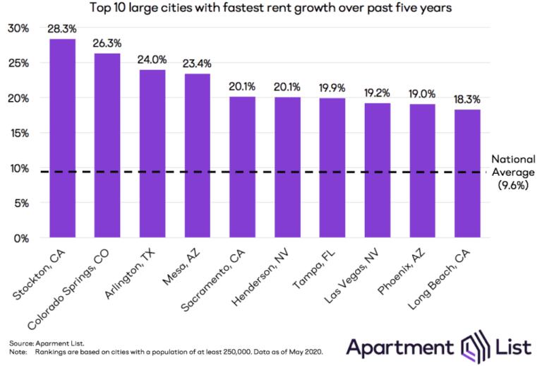 rental prices growth over the past 5 years