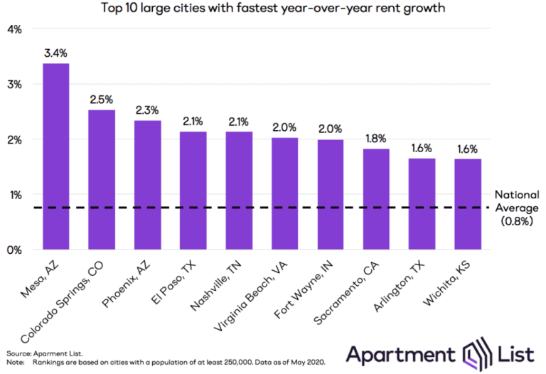 rental prices growth over the past year