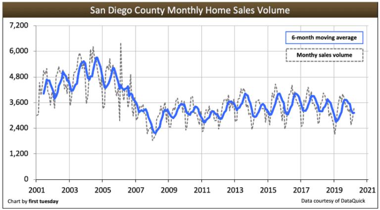 San Diego housing market - home sales