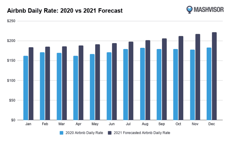 Airbnb daily rate 2021 vs 2020