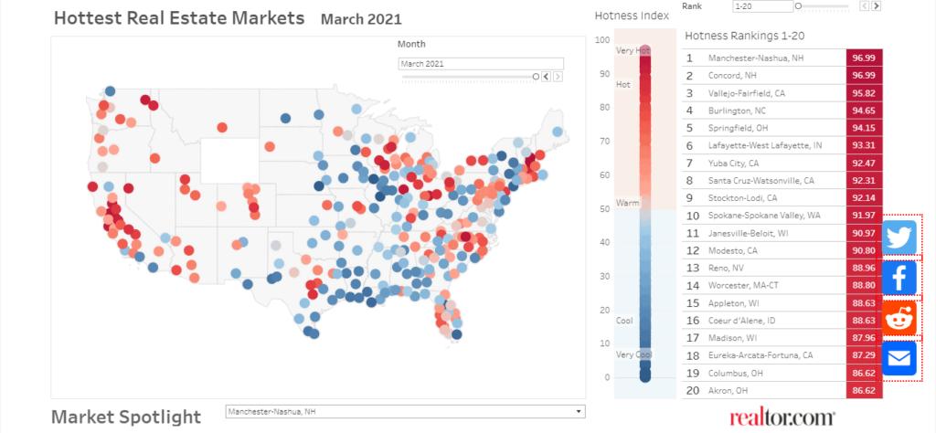 Hottest Summer Real Estate Markets 2021