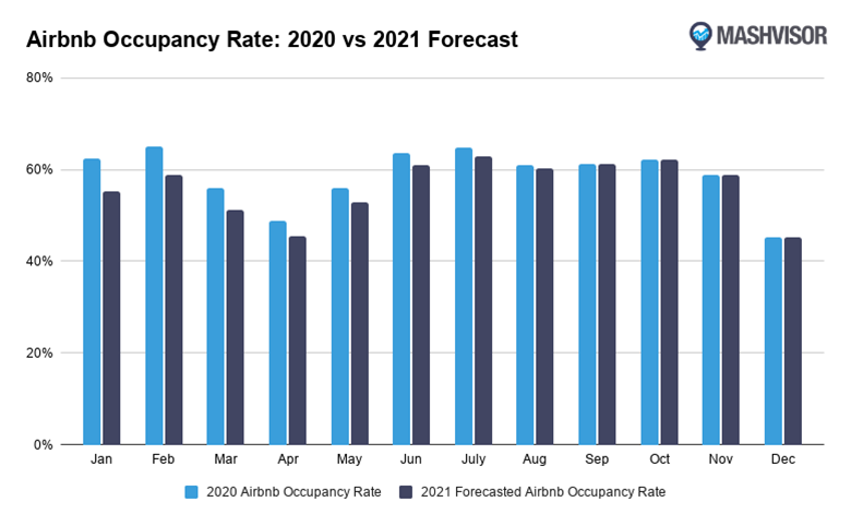 Airbnb Occupancy Rate: 2020 vs. 2021 Forecast