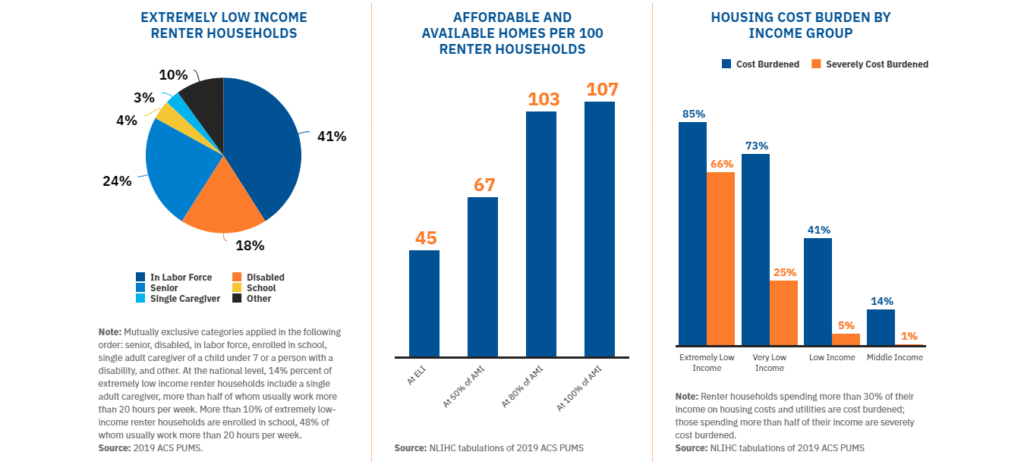 Affordable Housing: National Low Income Housing Coalition 2019 Tabluations