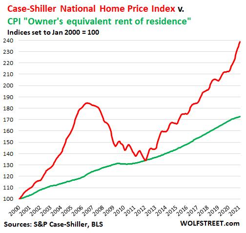 Case-Shiller National Home Price Index vs. CPI Owner's Equivalent Rent of Residence