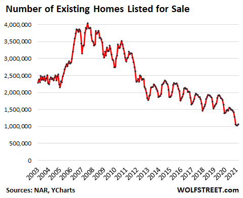 Number of Existing Homes Listed for Sale 2003-2021