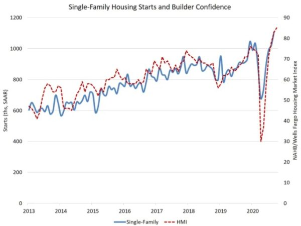 Single-Family Housing Starts and Builder Confidence in the Summer Real Estate Market 2021