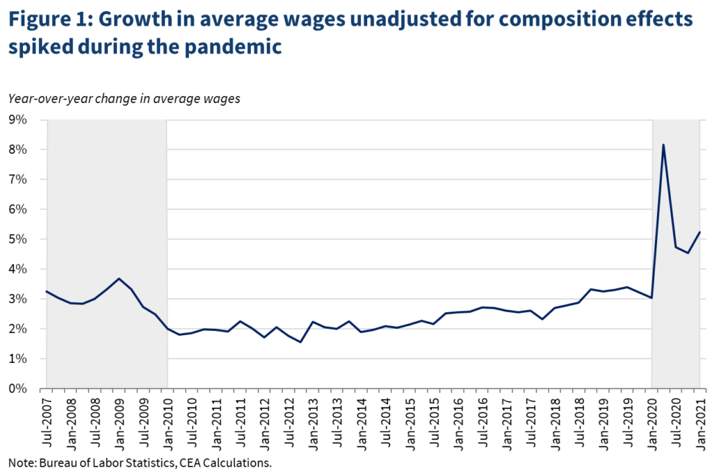 Growth in Average Wages Unadjusted for Composition Effects Spiked During the Pandemic