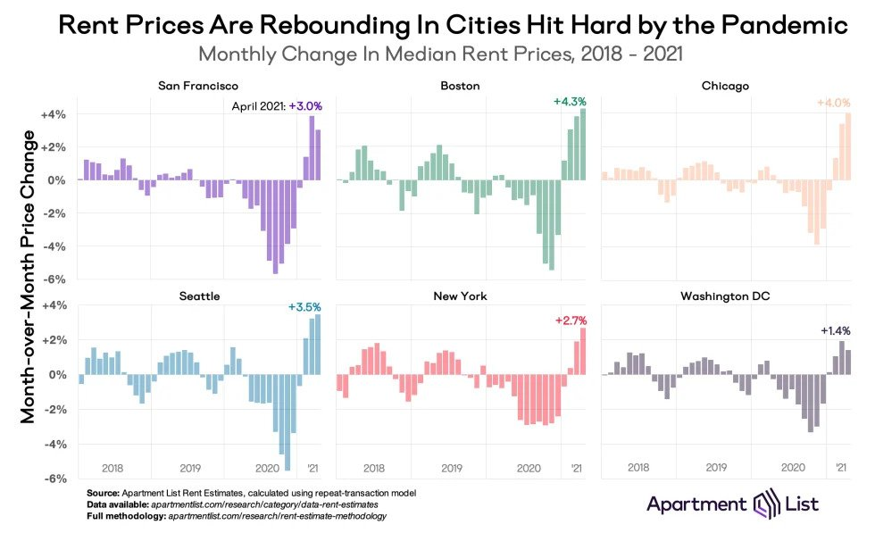 Rent Prices Are Rebounding in Cities Hit Hard by the Pandemic