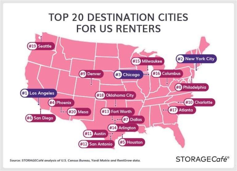 Top destinations for long term renters
