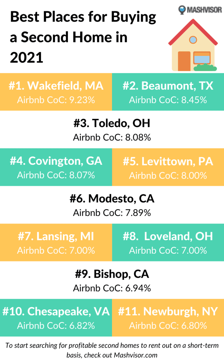 Best Places for Buying Second Homes in 2021 Infographic