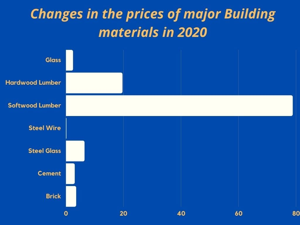 2022 Real Estate Market Forecast: Changes in the prices of building materials