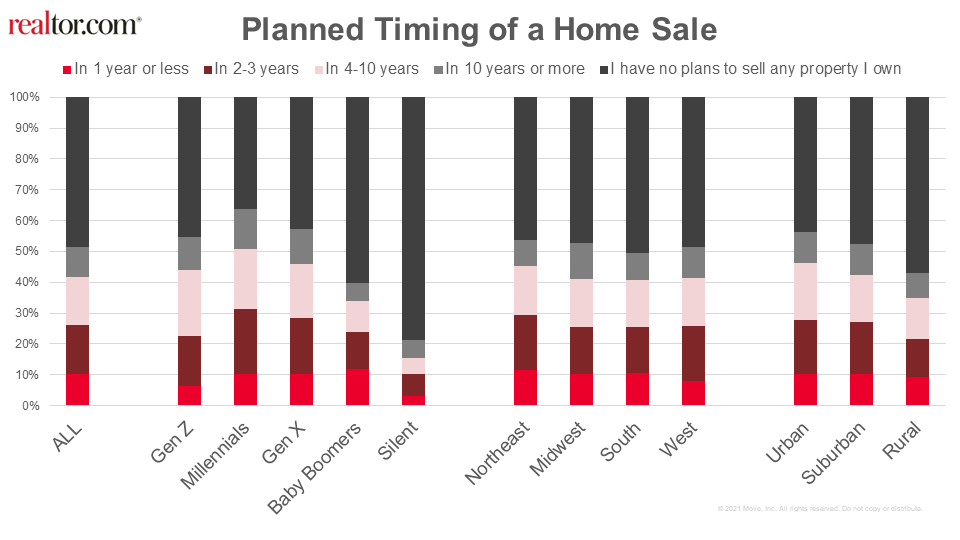 2022 Real Estate Market Forecast: Planned Timing of a Home Sale