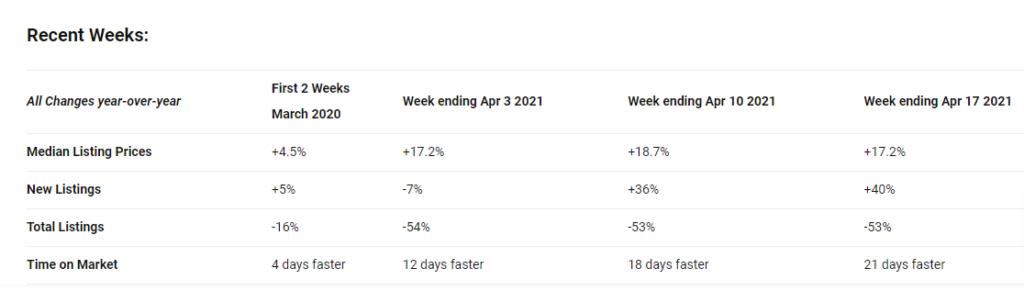 2022 Real Estate Market Forecast: Listing changes