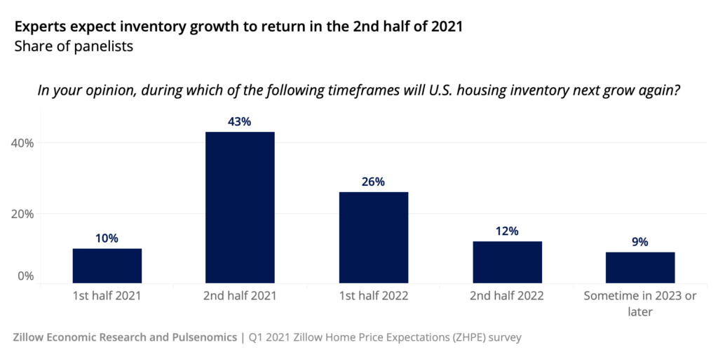 2022 Real Estate Market Forecast: housing inventory growth 2nd half 2021