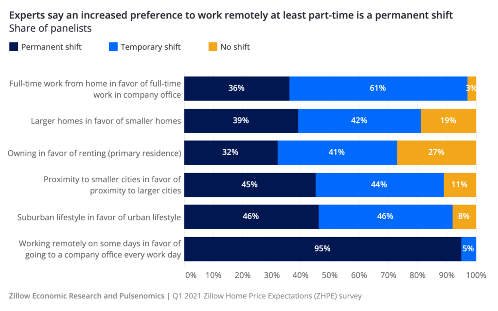 2022 Real Estate Market Forecast: how work from home influences housing