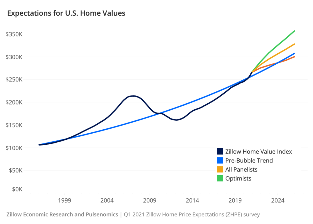 2022 Real Estate Market Forecast: Expectations for US home prices