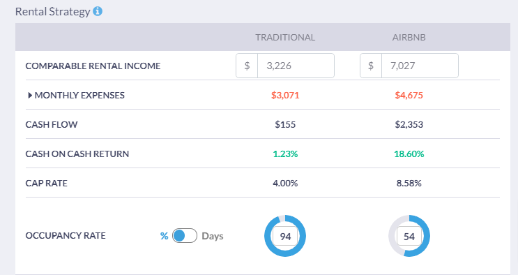 Calculate your income with the investment mortgage calculator