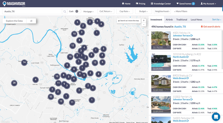 Rental Property Analysis